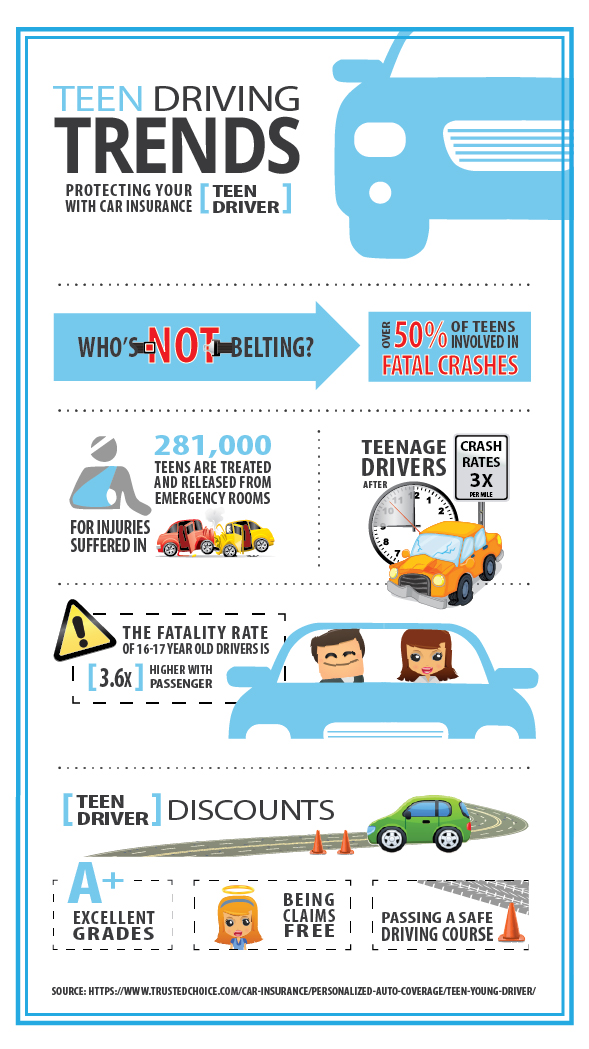 teen driving statistics fatality